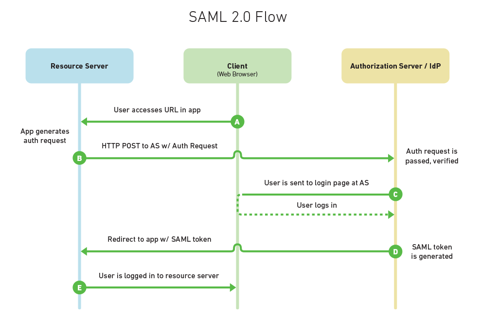 Choosing an SSO Strategy: SAML vs OAuth2 | Mutually Human